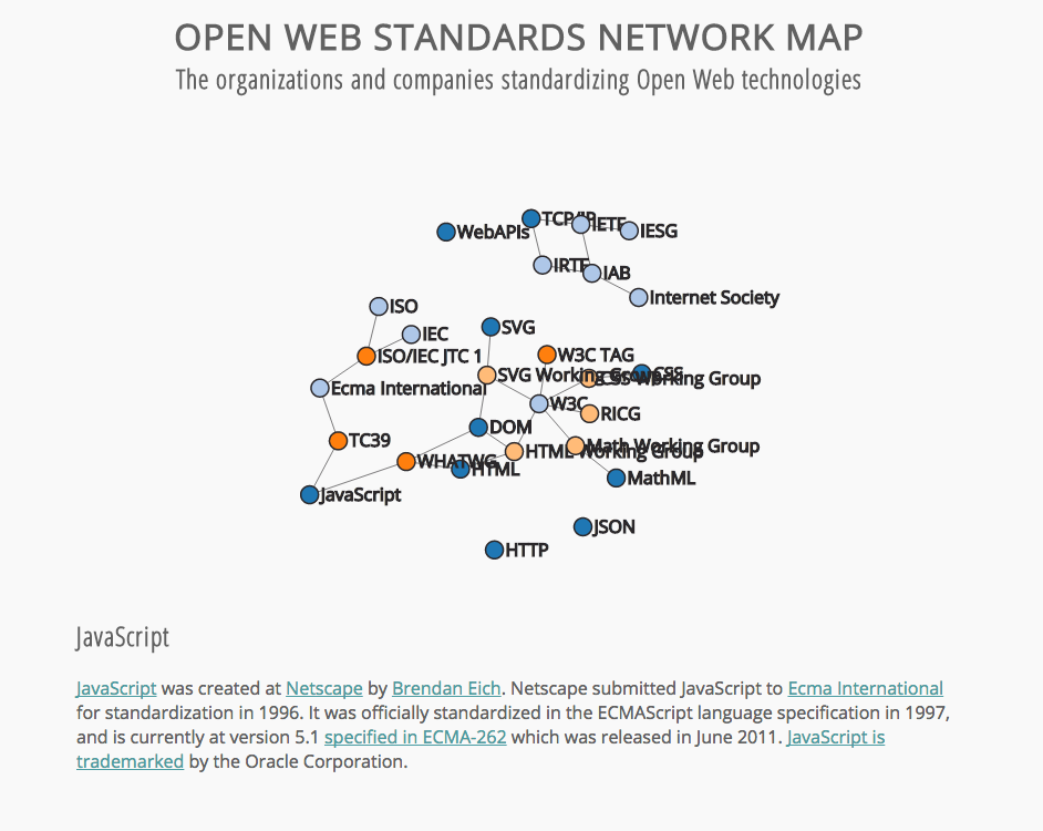 Open Web Standardization Map